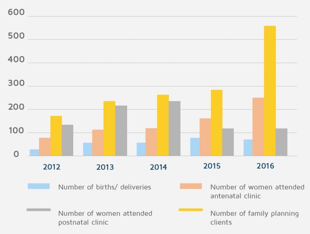 Statistics from Gundua Helath Centre 2016
